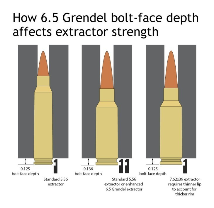 The-bolt-depth-of-each-type-of-6.5 Grendel