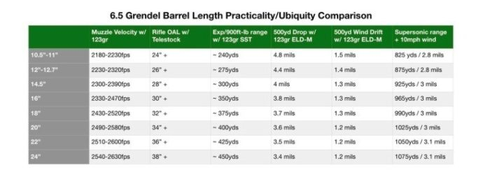 The-comparison-chart-of-6.5-Grendel-length