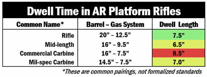 Dwell time length of three types of gas system