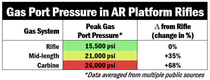 Gas-Port-Pressure-in-psi-value-of-three-type-gas-system